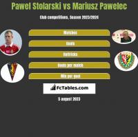 Paweł Stolarski vs Mariusz Pawelec h2h player stats