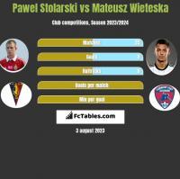 Paweł Stolarski vs Mateusz Wieteska h2h player stats