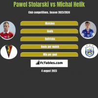 Pawel Stolarski vs Michal Helik h2h player stats