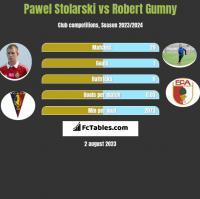 Pawel Stolarski vs Robert Gumny h2h player stats