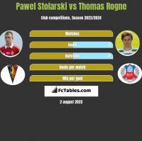 Pawel Stolarski vs Thomas Rogne h2h player stats