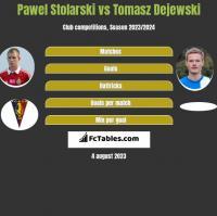 Pawel Stolarski vs Tomasz Dejewski h2h player stats
