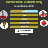 Paweł Stolarski vs William Remy h2h player stats
