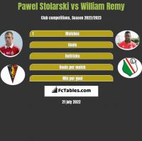 Pawel Stolarski vs William Remy h2h player stats