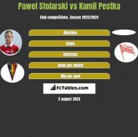 Pawel Stolarski vs Kamil Pestka h2h player stats