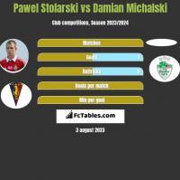 Paweł Stolarski vs Damian Michalski h2h player stats