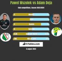 Pawel Wszolek vs Adam Deja h2h player stats