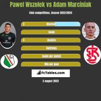 Pawel Wszolek vs Adam Marciniak h2h player stats