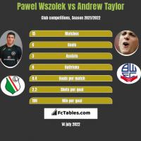 Pawel Wszolek vs Andrew Taylor h2h player stats