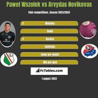 Pawel Wszolek vs Arvydas Novikovas h2h player stats