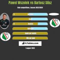 Pawel Wszolek vs Bartosz Slisz h2h player stats