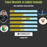 Pawel Wszolek vs Callum Connolly h2h player stats