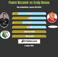 Pawel Wszolek vs Craig Noone h2h player stats