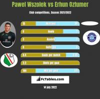 Pawel Wszolek vs Erhun Oztumer h2h player stats