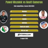 Pawel Wszolek vs Geoff Cameron h2h player stats