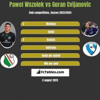 Pawel Wszolek vs Goran Cvijanovic h2h player stats