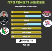 Pawel Wszolek vs Joan Roman h2h player stats