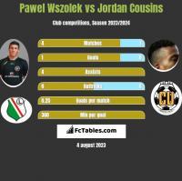 Pawel Wszolek vs Jordan Cousins h2h player stats