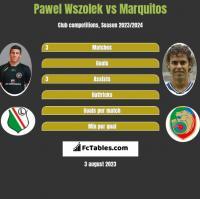 Pawel Wszolek vs Marquitos h2h player stats