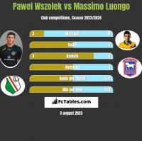 Pawel Wszolek vs Massimo Luongo h2h player stats