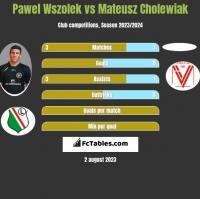 Pawel Wszolek vs Mateusz Cholewiak h2h player stats