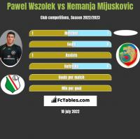 Pawel Wszolek vs Nemanja Mijuskovic h2h player stats