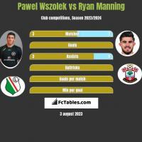 Pawel Wszolek vs Ryan Manning h2h player stats