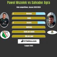 Pawel Wszolek vs Salvador Agra h2h player stats