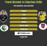 Pawel Wszolek vs Valeriane Gvilia h2h player stats