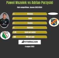Pawel Wszolek vs Adrian Purzycki h2h player stats