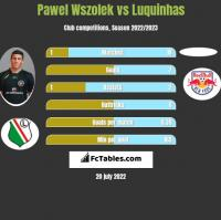 Pawel Wszolek vs Luquinhas h2h player stats