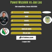 Pawel Wszolek vs Jan Los h2h player stats
