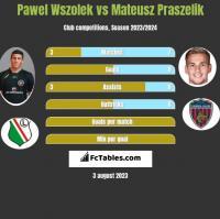 Pawel Wszolek vs Mateusz Praszelik h2h player stats