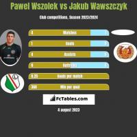 Pawel Wszolek vs Jakub Wawszczyk h2h player stats