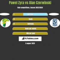 Pawel Zyra vs Alan Czerwinski h2h player stats