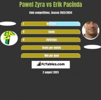 Pawel Zyra vs Erik Pacinda h2h player stats