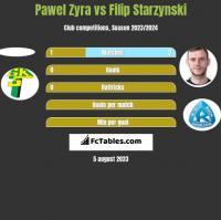 Pawel Zyra vs Filip Starzynski h2h player stats