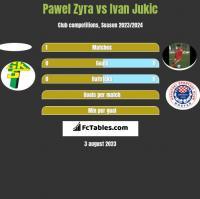 Pawel Zyra vs Ivan Jukic h2h player stats