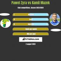 Pawel Zyra vs Kamil Mazek h2h player stats