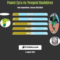 Pawel Zyra vs Yevgeni Bashkirov h2h player stats