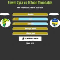 Pawel Zyra vs D'Sean Theobalds h2h player stats