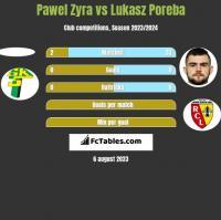 Pawel Zyra vs Lukasz Poreba h2h player stats