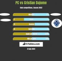 PC vs Cristian Dajome h2h player stats
