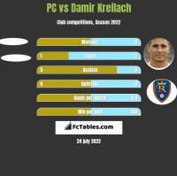 PC vs Damir Kreilach h2h player stats