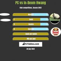 PC vs In-Beom Hwang h2h player stats