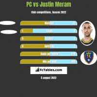 PC vs Justin Meram h2h player stats