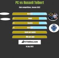 PC vs Russell Teibert h2h player stats