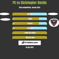 PC vs Christopher Durkin h2h player stats