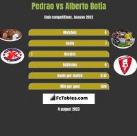 Pedrao vs Alberto Botia h2h player stats
