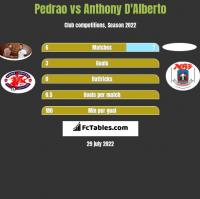 Pedrao vs Anthony D'Alberto h2h player stats